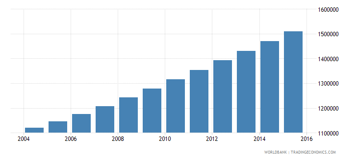 angola population ages 6 10 male wb data