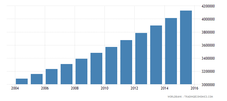 angola population ages 6 12 total wb data