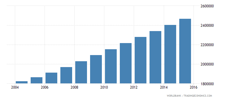 angola population ages 6 9 total wb data