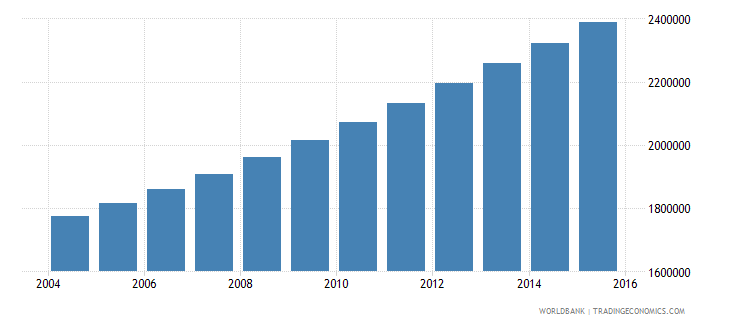 angola population ages 7 10 total wb data