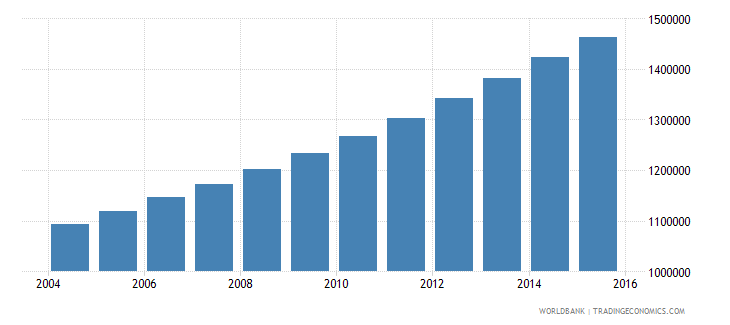 angola population ages 7 11 male wb data
