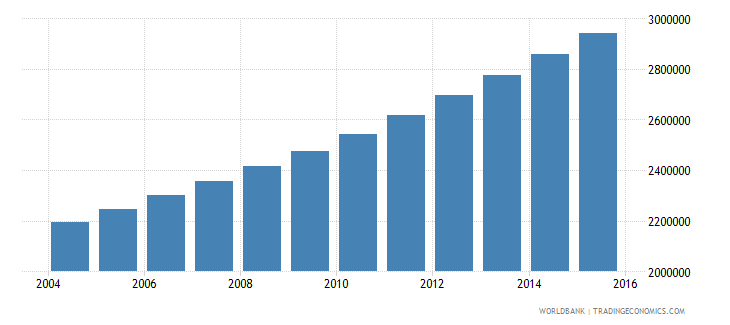 angola population ages 7 11 total wb data