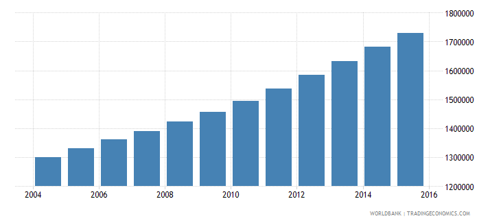 angola population ages 7 12 male wb data