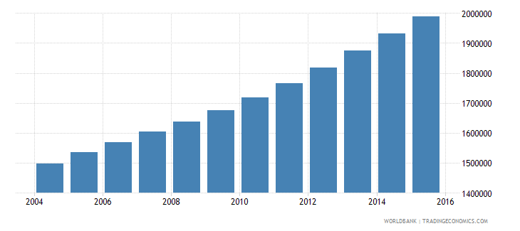angola population ages 7 13 male wb data