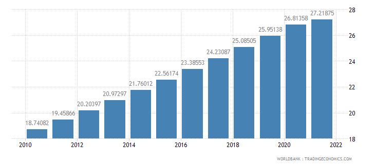 angola population density people per sq km wb data