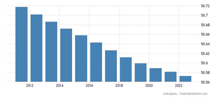 angola population female percent of total wb data