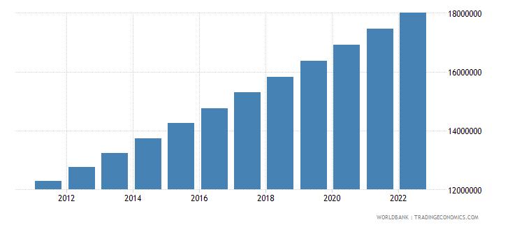 angola population female wb data