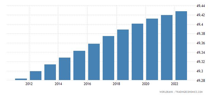 angola population male percent of total wb data