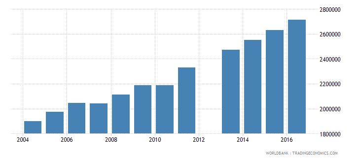 angola population of the official age for tertiary education both sexes number wb data