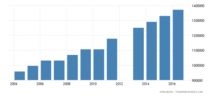 angola population of the official age for tertiary education female number wb data
