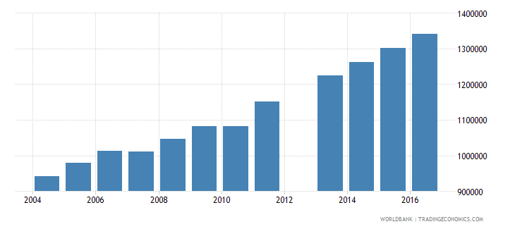angola population of the official age for tertiary education male number wb data