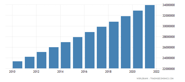 angola population total wb data