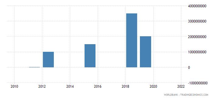 angola portfolio investment bonds ppg  plus  png nfl us dollar wb data