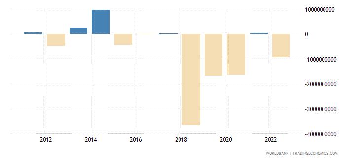 angola portfolio investment excluding lcfar bop us dollar wb data