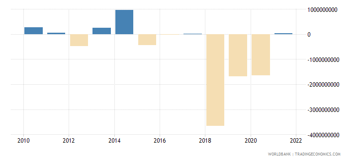 angola portfolio investment excluding lcfar bop us dollar wb data