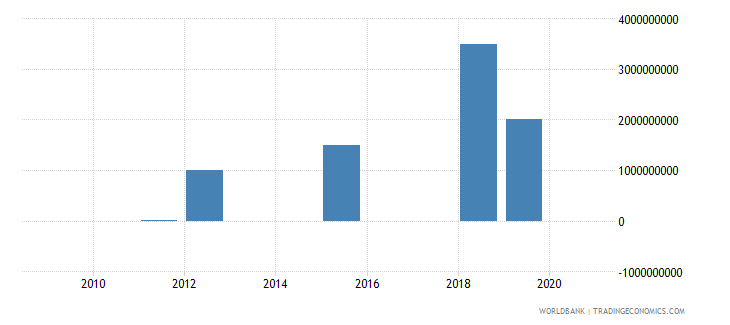 angola ppg bonds nfl us dollar wb data
