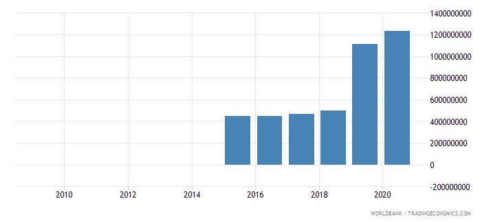 angola ppg ibrd dod us dollar wb data