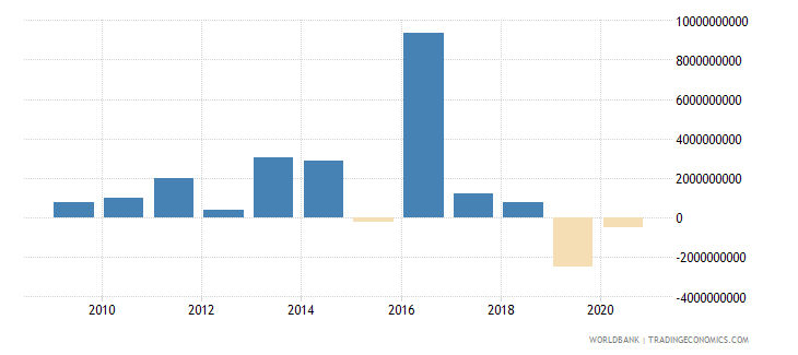 angola ppg official creditors nfl us dollar wb data