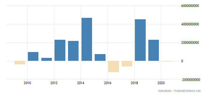 angola ppg private creditors nfl us dollar wb data