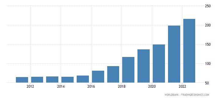 angola ppp conversion factor gdp lcu per international dollar wb data