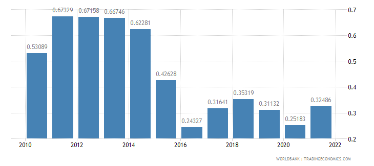 angola ppp conversion factor gdp to market exchange rate ratio wb data