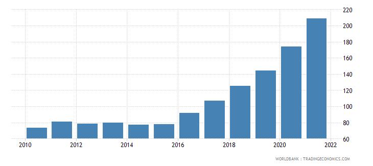 angola ppp conversion factor private consumption lcu per international dollar wb data