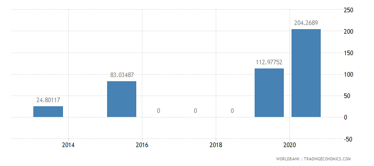 angola present value of external debt percent of exports of goods services and income wb data