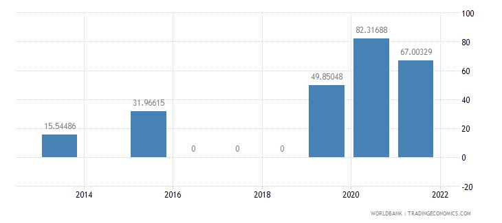 angola present value of external debt percent of gni wb data