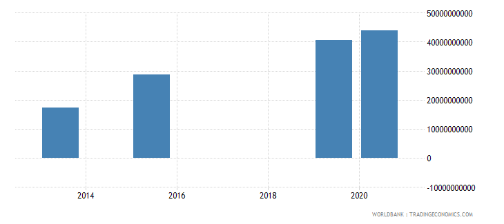 angola present value of external debt us dollar wb data