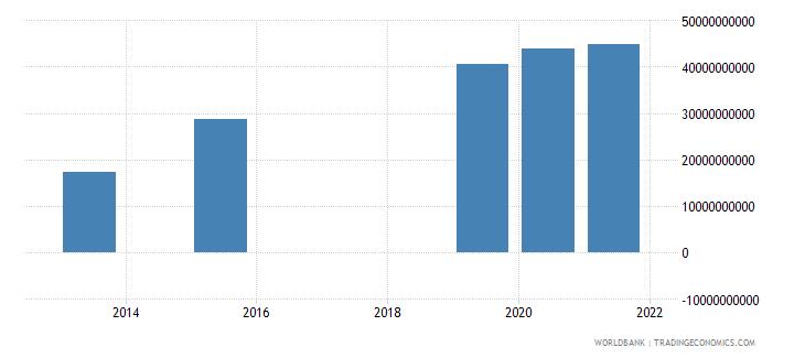 angola present value of external debt us dollar wb data