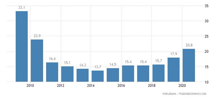 angola prevalence of undernourishment percent of population wb data