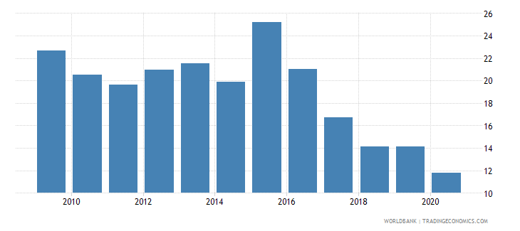 angola private credit by deposit money banks and other financial institutions to gdp percent wb data