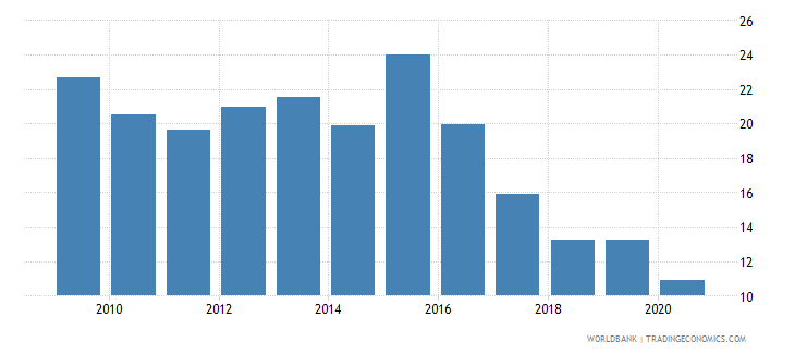 angola private credit by deposit money banks to gdp percent wb data