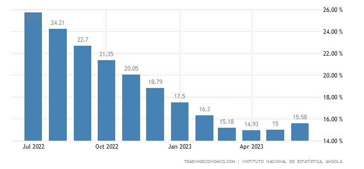 Angola Wholesale Prices Change