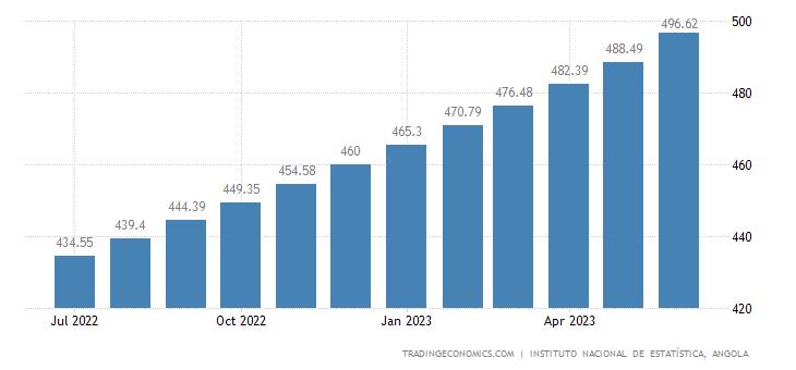 Angola Wholesale Prices