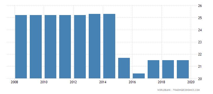 angola profit tax percent of commercial profits wb data