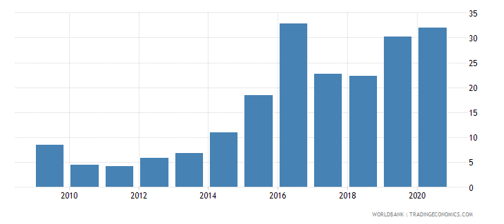 angola public and publicly guaranteed debt service percent of exports excluding workers remittances wb data