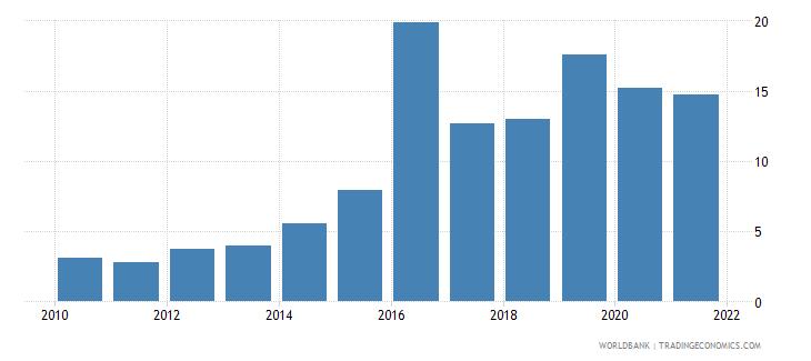 angola public and publicly guaranteed debt service percent of gni wb data