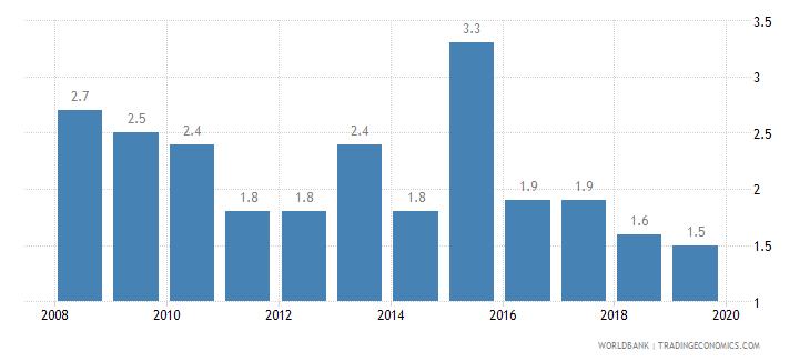 angola public credit registry coverage percent of adults wb data