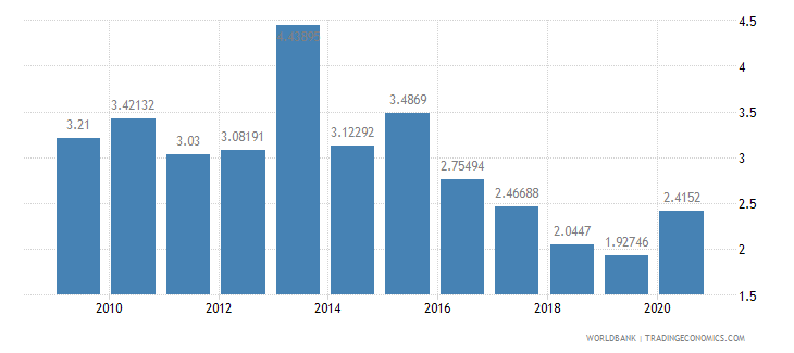 angola public spending on education total percent of gdp wb data