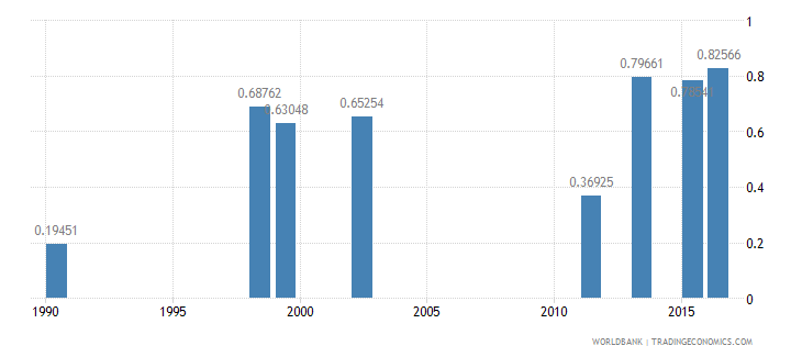 angola ratio of female to male tertiary enrollment percent wb data