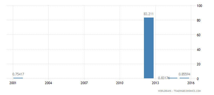angola ratio of young literate females to males percent ages 15 24 wb data