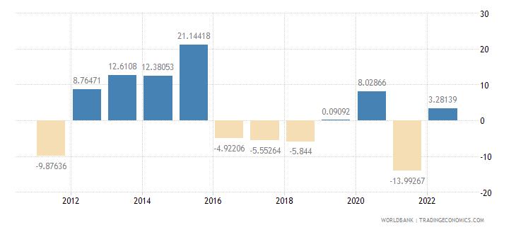 angola real interest rate percent wb data