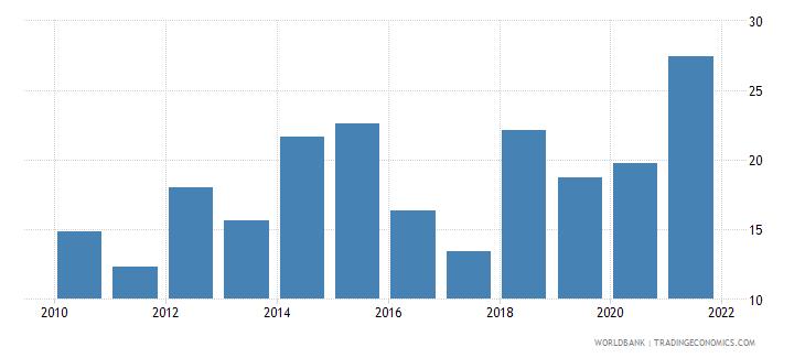 angola regulatory quality percentile rank wb data