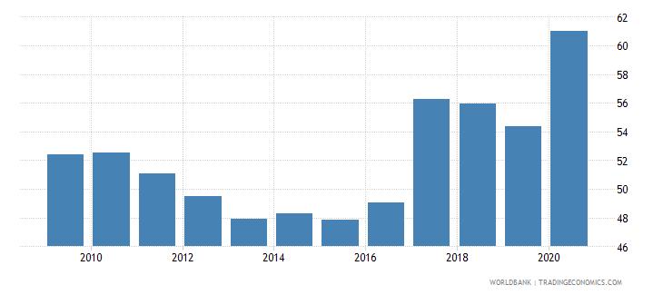 angola renewable energy consumption wb data