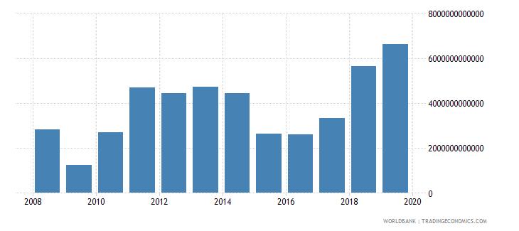 angola revenue excluding grants current lcu wb data