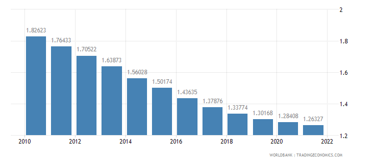 angola rural population growth annual percent wb data