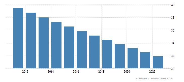 angola rural population percent of total population wb data