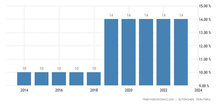 Angola Sales Tax Rate