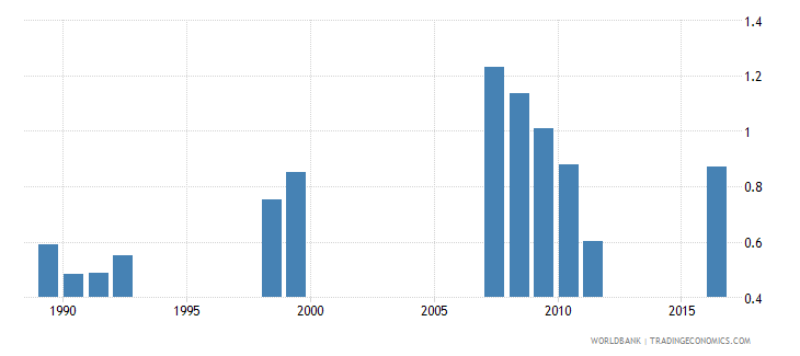 angola school life expectancy pre primary male years wb data